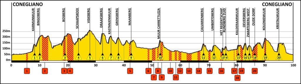 Altimetria del percorso di gara de La Ronda